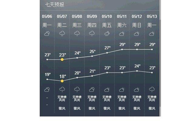 China Weather 中国天气预报的使用截图[2]